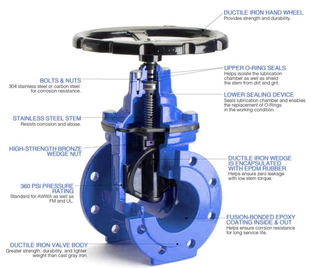 Valves water gate nrs flange — lede interprise